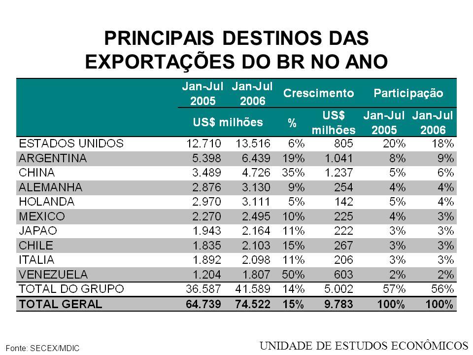 PRINCIPAIS DESTINOS DAS EXPORTAÇÕES DO BR NO ANO Fonte: SECEX/MDIC UNIDADE DE ESTUDOS ECONÔMICOS