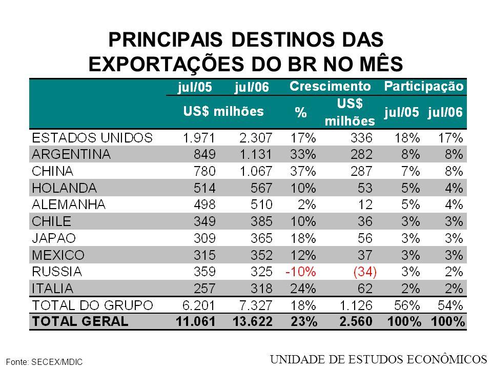 PRINCIPAIS DESTINOS DAS EXPORTAÇÕES DO BR NO MÊS Fonte: SECEX/MDIC UNIDADE DE ESTUDOS ECONÔMICOS