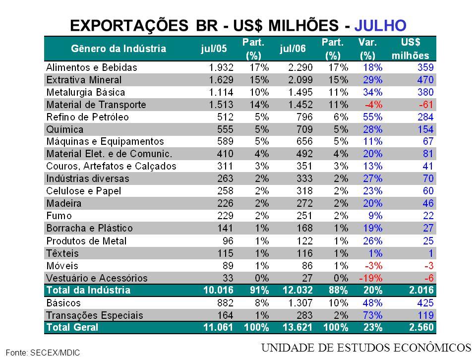 EXPORTAÇÕES BR - US$ MILHÕES - JULHO Fonte: SECEX/MDIC UNIDADE DE ESTUDOS ECONÔMICOS