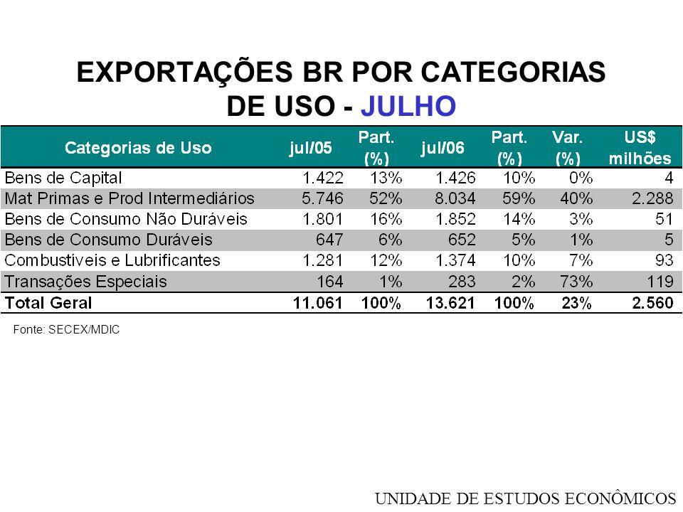EXPORTAÇÕES BR POR CATEGORIAS DE USO - JULHO Fonte: SECEX/MDIC UNIDADE DE ESTUDOS ECONÔMICOS