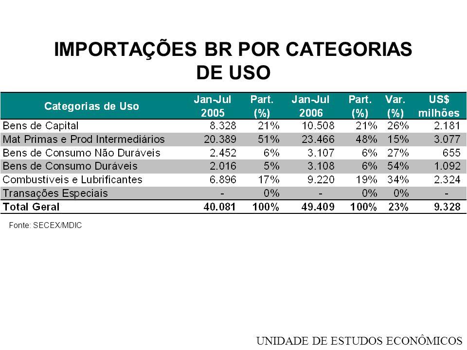IMPORTAÇÕES BR POR CATEGORIAS DE USO Fonte: SECEX/MDIC UNIDADE DE ESTUDOS ECONÔMICOS
