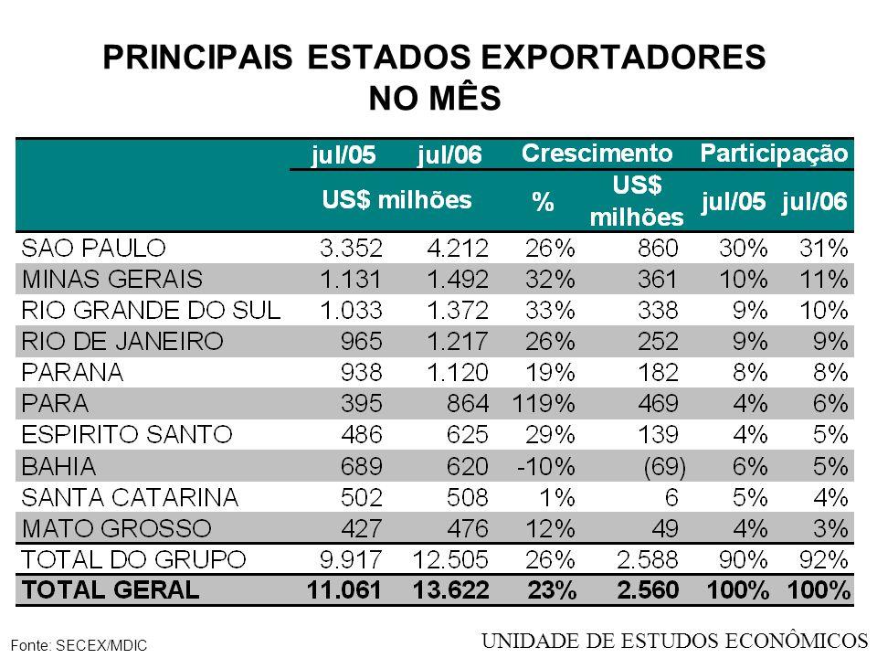 IMPORTAÇÕES RS - US$ MILHÕES - JULHO Fonte: SECEX/MDIC UNIDADE DE ESTUDOS ECONÔMICOS