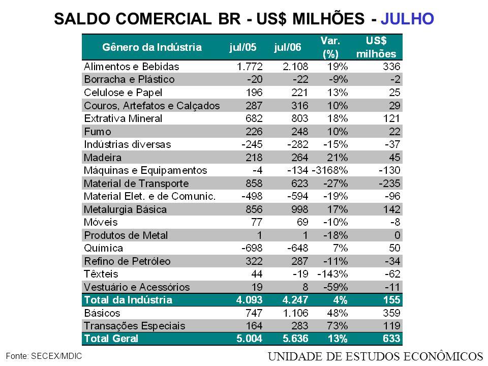 SALDO COMERCIAL BR - US$ MILHÕES - JULHO Fonte: SECEX/MDIC UNIDADE DE ESTUDOS ECONÔMICOS