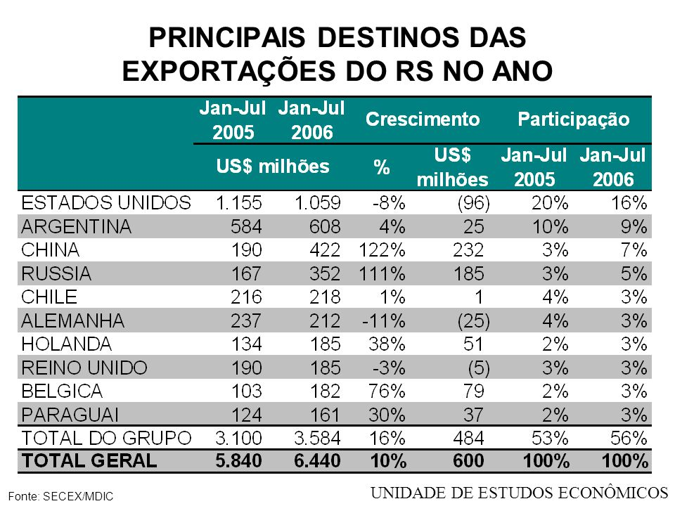 PRINCIPAIS DESTINOS DAS EXPORTAÇÕES DO RS NO ANO Fonte: SECEX/MDIC UNIDADE DE ESTUDOS ECONÔMICOS