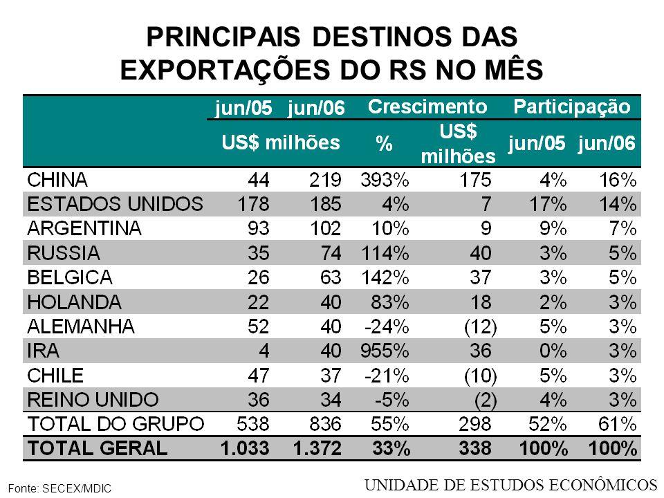 EXPORTAÇÕES DO RIO GRANDE DO SUL NOS MESES DE MAIO Fonte: SECEX/MDIC UNIDADE DE ESTUDOS ECONÔMICOS
