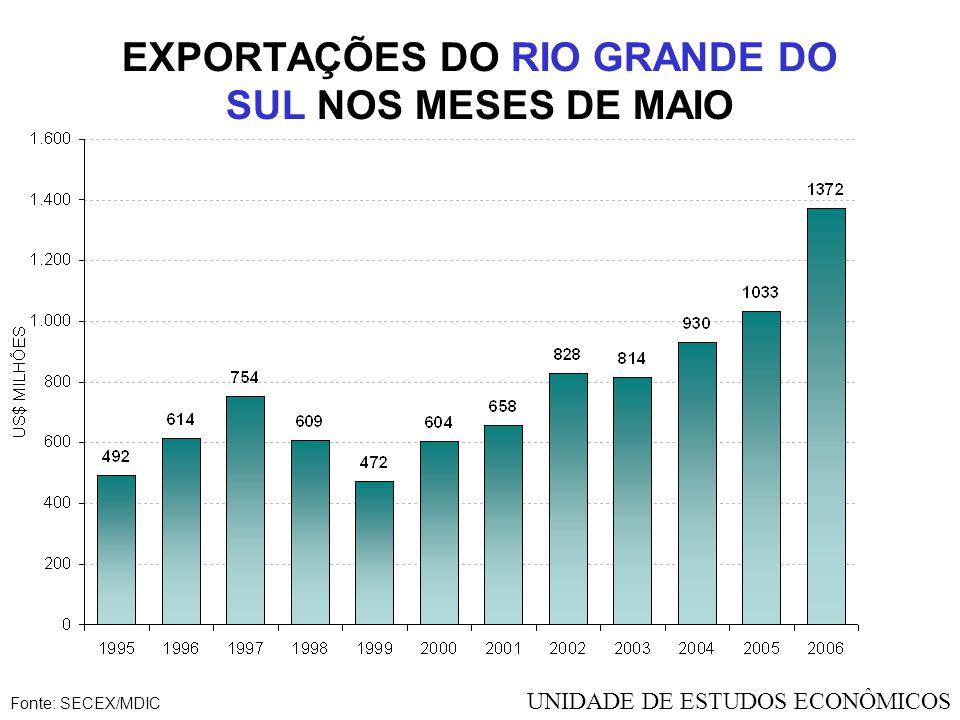EXPORTAÇÕES RS - US$ MILHÕES Fonte: SECEX/MDIC UNIDADE DE ESTUDOS ECONÔMICOS