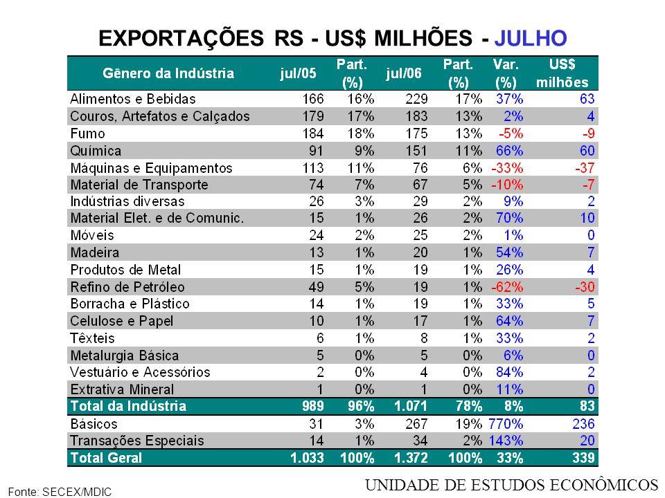 EXPORTAÇÕES RS - US$ MILHÕES - JULHO Fonte: SECEX/MDIC UNIDADE DE ESTUDOS ECONÔMICOS