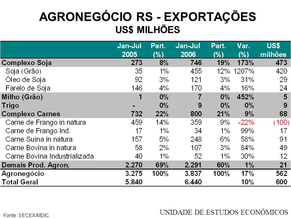 AGRONEGÓCIO RS - EXPORTAÇÕES - JULHO US$ MILHÕES Fonte: SECEX/MDIC UNIDADE DE ESTUDOS ECONÔMICOS