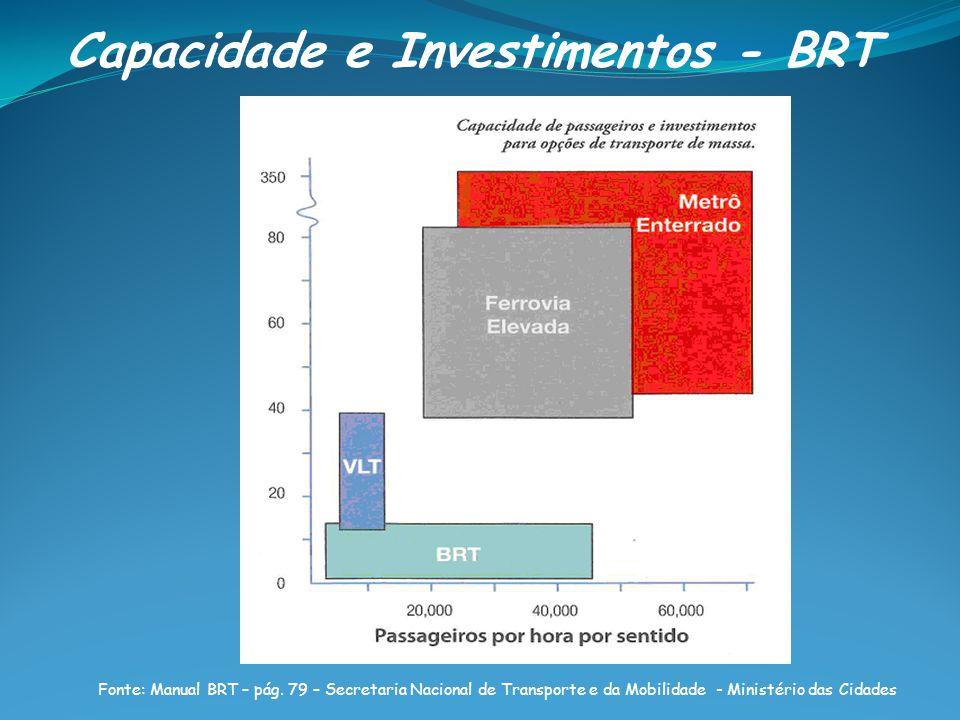 Capacidade e Investimentos - BRT Fonte: Manual BRT – pág.