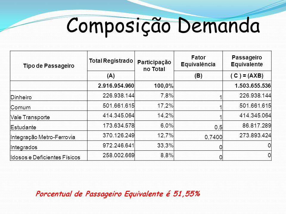 Composição Demanda Porcentual de Passageiro Equivalente é 51,55% Tipo de Passageiro Total Registrado Participação no Total Fator Equivalência Passageiro Equivalente (A)(B)( C ) = (AXB) 2.916.954.960100,0% 1.503.655.536 Dinheiro 226.938.1447,8% 1 226.938.144 Comum 501.661.61517,2% 1 501.661.615 Vale Transporte 414.345.06414,2% 1 414.345.064 Estudante 173.634.5786,0% 0,5 86.817.289 Integração Metro-Ferrovia 370.126.24912,7% 0,7400 273.893.424 Integrados 972.246.64133,3% 0 0 Idosos e Deficientes Físicos 258.002.6698,8% 0 0