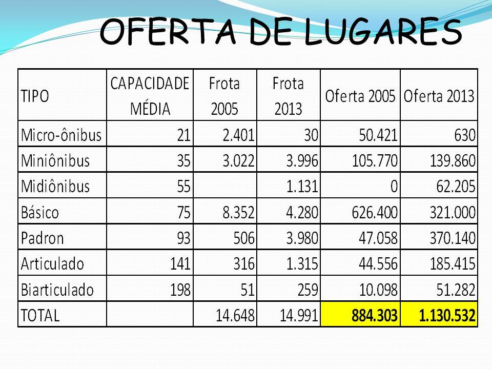 OFERTA DE LUGARES
