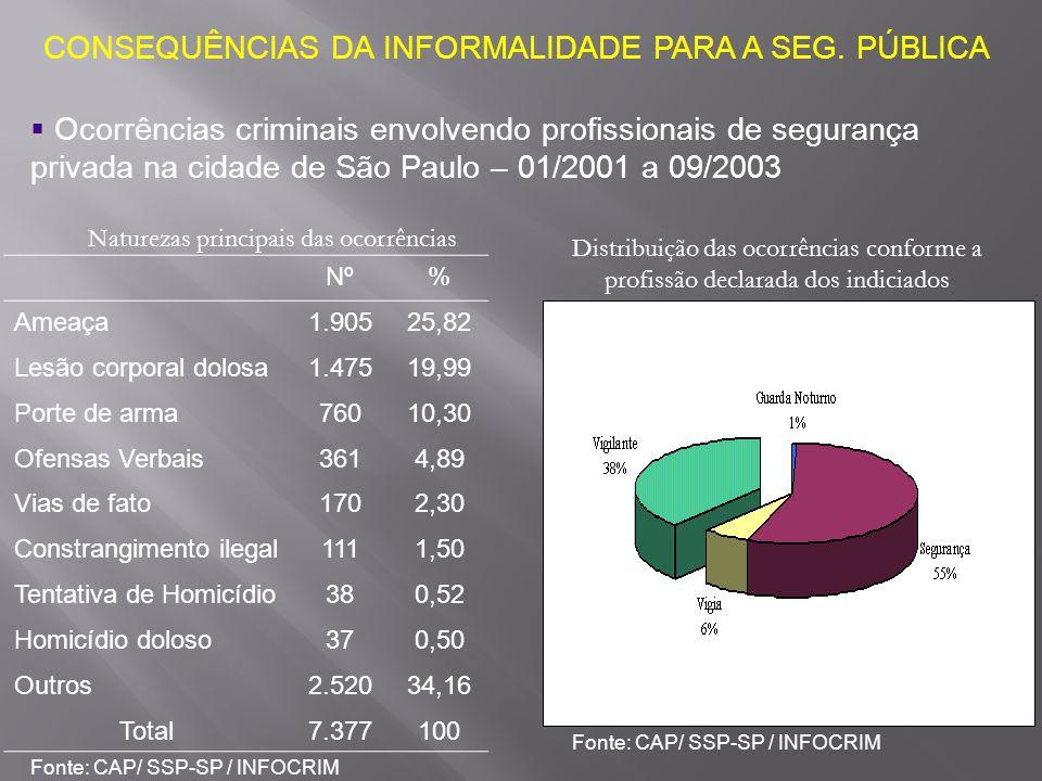 CONSEQUÊNCIAS DA INFORMALIDADE PARA A SEG. PÚBLICA  Ocorrências criminais envolvendo profissionais de segurança privada na cidade de São Paulo – 01/2