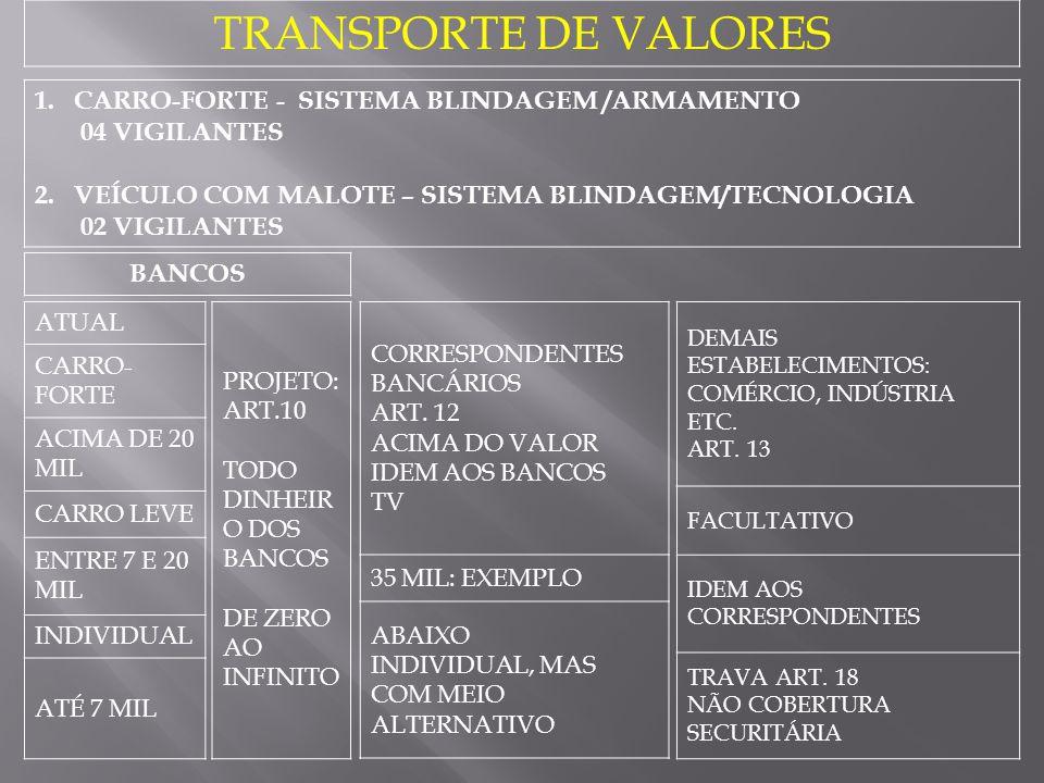 TRANSPORTE DE VALORES 1.CARRO-FORTE - SISTEMA BLINDAGEM /ARMAMENTO 04 VIGILANTES 2.VEÍCULO COM MALOTE – SISTEMA BLINDAGEM/TECNOLOGIA 02 VIGILANTES ATU