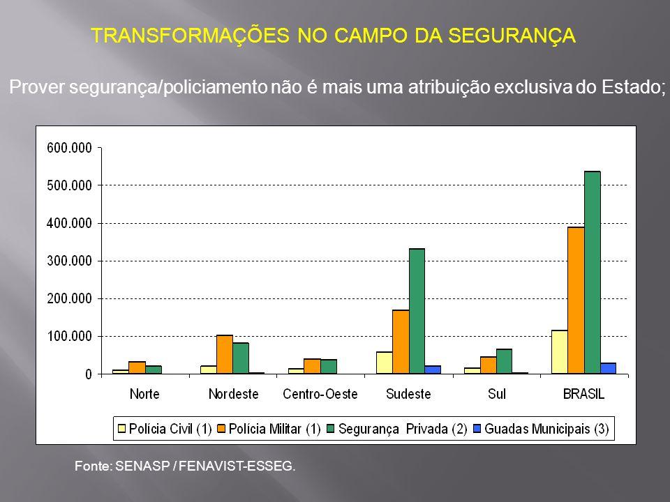 TRANSFORMAÇÕES NO CAMPO DA SEGURANÇA Prover segurança/policiamento não é mais uma atribuição exclusiva do Estado; Fonte: SENASP / FENAVIST-ESSEG.