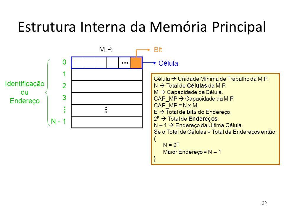 32 Estrutura Interna da Memória Principal Célula Bit Identificação ou Endereço 0 1 2 3 N - 1 M.P. Célula  Unidade Mínima de Trabalho da M.P. N  Tota