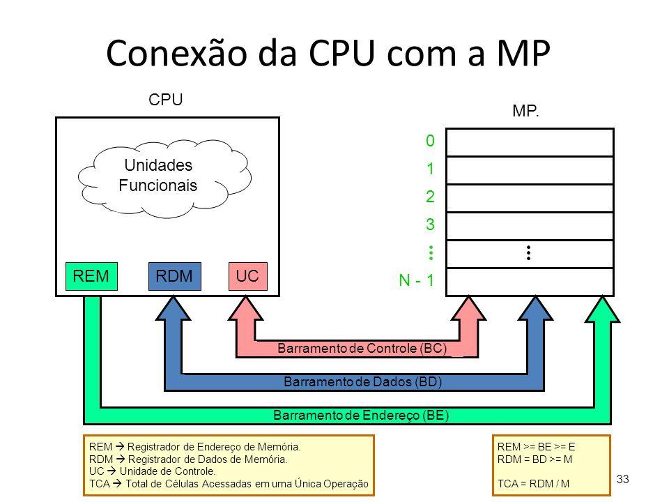 33 Conexão da CPU com a MP 0 1 2 3 N - 1 MP. Unidades Funcionais REMRDMUC Barramento de Controle (BC) Barramento de Dados (BD) Barramento de Endereço