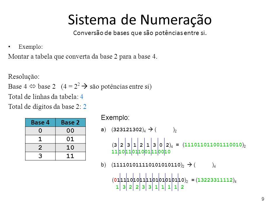 Sistema de Numeração Conversão de bases que são potências entre si. Exemplo: Montar a tabela que converta da base 2 para a base 4. Resolução: Base 4 