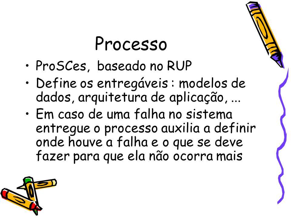 Processo ProSCes, baseado no RUP Define os entregáveis : modelos de dados, arquitetura de aplicação,...