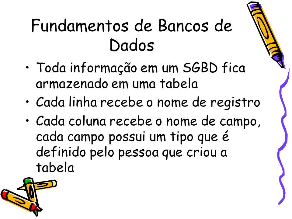 Fundamentos de Bancos de Dados Toda informação em um SGBD fica armazenado em uma tabela Cada linha recebe o nome de registro Cada coluna recebe o nome de campo, cada campo possui um tipo que é definido pelo pessoa que criou a tabela