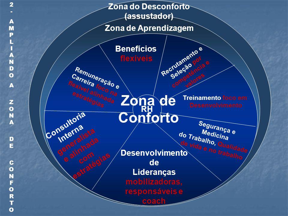 RH Benefícios flexíveis Recrutamento e Seleção por competência e valores Segurança e Medicina do Trabalho, Qualidade de vida e no trabalho Desenvolvimento de Lideranças mobilizadoras, responsáveis e coach Consultoria Interna generalista e alinhada com estratégias Remuneração e Carreira foco na flexível alinhada estratégias Treinamento foco em Desenvolvimento Zona de Aprendizagem Zona do Desconforto (assustador) Zona de Conforto 2-AMPLIANDOA ZONA DE CONFORTO2-AMPLIANDOA ZONA DE CONFORTO