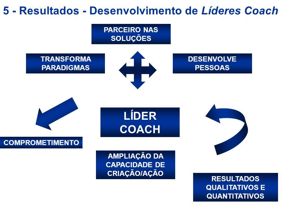 5 - Resultados - Desenvolvimento de Líderes Coach TRANSFORMA PARADIGMAS DESENVOLVE PESSOAS LÍDER COACH AMPLIAÇÃO DA CAPACIDADE DE CRIAÇÃO/AÇÃO COMPROMETIMENTO RESULTADOS QUALITATIVOS E QUANTITATIVOS PARCEIRO NAS SOLUÇÕES