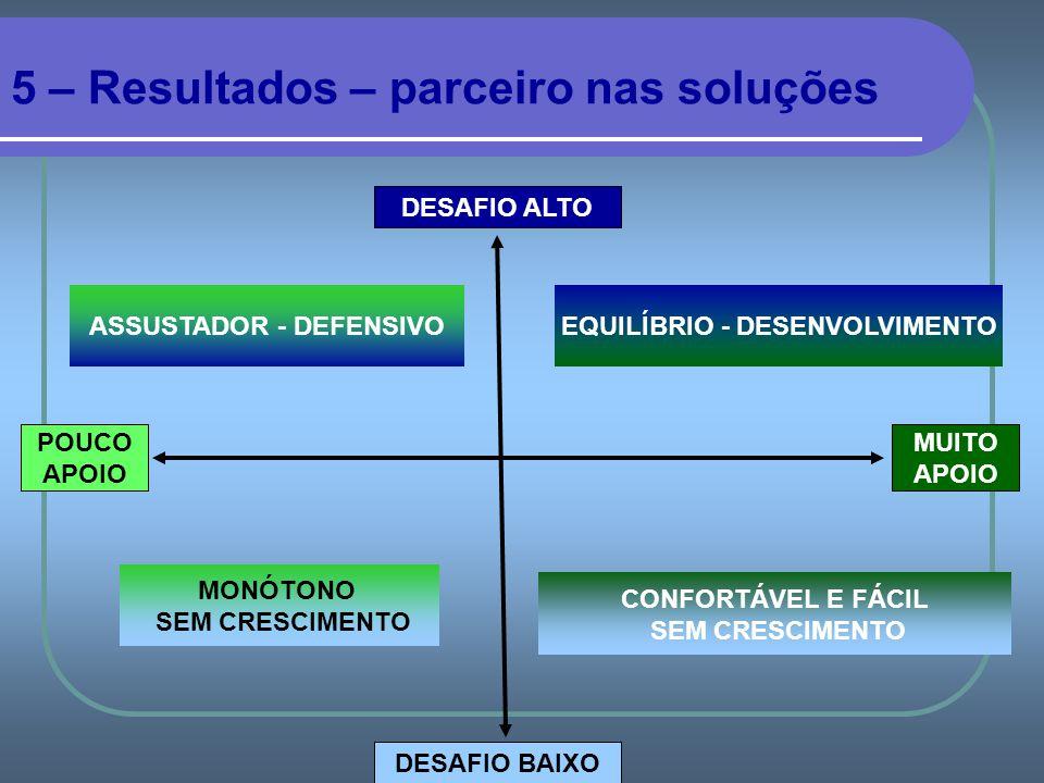 5 – Resultados – parceiro nas soluções DESAFIO ALTO DESAFIO BAIXO POUCO APOIO MUITO APOIO ASSUSTADOR - DEFENSIVO MONÓTONO SEM CRESCIMENTO CONFORTÁVEL E FÁCIL SEM CRESCIMENTO EQUILÍBRIO - DESENVOLVIMENTO