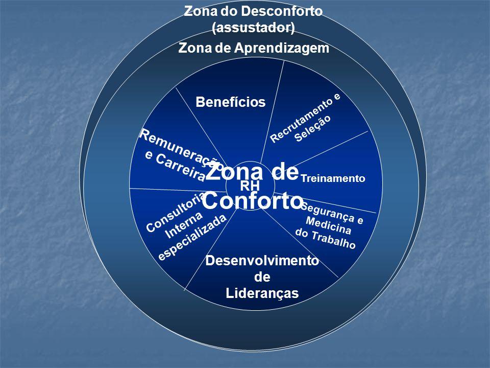 RH Benefícios Recrutamento e Seleção Segurança e Medicina do Trabalho Desenvolvimento de Lideranças Consultoria Interna especializada Remuneração e Carreira Treinamento Zona de Aprendizagem Zona do Desconforto (assustador) Zona de Conforto
