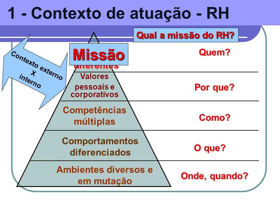 1 - Contexto de atuação - RH Ambientes diversos e em mutação Comportamentos diferenciados Competências múltiplas Valores pessoais e corporativos PAPEISdiferentes Onde, quando.