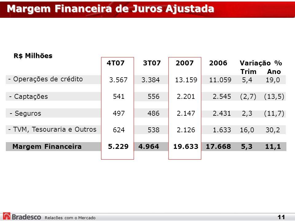 Relacões com o Mercado Margem Financeira de Juros Ajustada R$ Milhões 11 4T073T07 20072006 TrimAno - Operações de crédito 3.5673.38413.15911.0595,419,0 - Captações5415562.2012.545(2,7)(13,5) - Seguros4974862.1472.4312,3(11,7) - TVM, Tesouraria e Outros 6245382.1261.63316,030,2 5.2294.96419.63317.6685,311,1 Variação % Margem Financeira