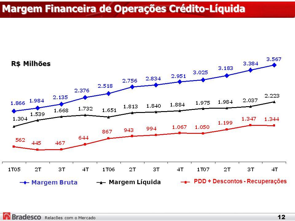 Relacões com o Mercado Margem Bruta PDD + Descontos - Recuperações Margem Líquida Margem Financeira de Operações Crédito-Líquida 12 R$ Milhões