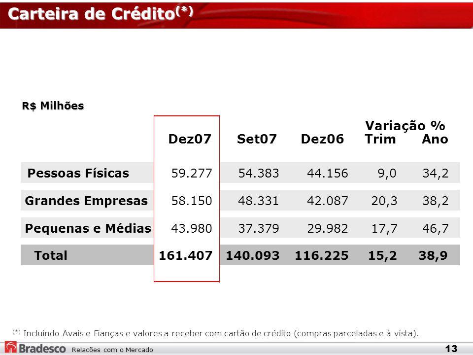 Relacões com o Mercado Carteira de Crédito (*) R$ Milhões 13 (*) Incluindo Avais e Fianças e valores a receber com cartão de crédito (compras parceladas e à vista).