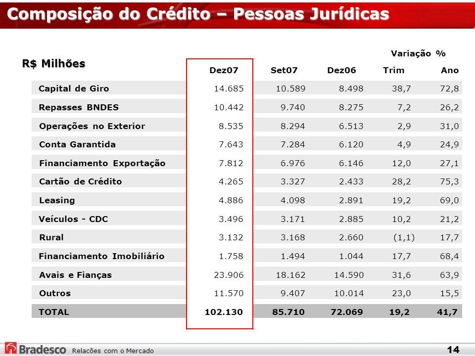 Relacões com o Mercado Composição do Crédito – Pessoas Jurídicas R$ Milhões 14 Dez07Set07Dez06Trim Ano Capital de Giro14.685 10.589 8.498 38,7 72,8 Repasses BNDES10.442 9.740 8.275 7,2 26,2 Operações no Exterior8.535 8.294 6.513 2,9 31,0 Conta Garantida7.643 7.284 6.120 4,9 24,9 Financiamento Exportação7.812 6.976 6.146 12,0 27,1 Cartão de Crédito4.265 3.327 2.433 28,2 75,3 Leasing4.886 4.098 2.891 19,2 69,0 Veículos - CDC3.496 3.171 2.885 10,2 21,2 Rural3.132 3.168 2.660 (1,1) 17,7 Financiamento Imobiliário1.758 1.494 1.044 17,7 68,4 Avais e Fianças23.906 18.162 14.590 31,6 63,9 Outros11.570 9.407 10.014 23,0 15,5 TOTAL102.130 85.710 72.069 19,2 41,7 Variação %