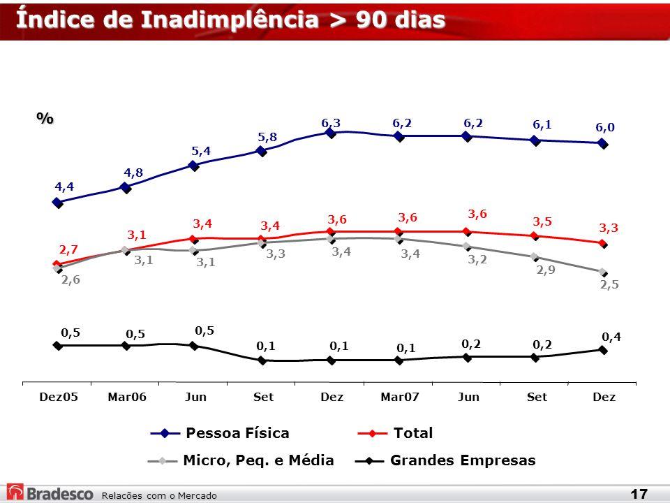 Relacões com o Mercado Índice de Inadimplência > 90 dias % 17 4,4 4,8 5,4 5,8 6,36,2 6,1 6,0 2,7 3,1 3,4 3,6 3,5 3,3 0,5 0,1 0,2 0,4 2,6 3,1 3,3 3,4 3,2 2,9 2,5 Dez05Mar06JunSetDezMar07JunSetDez Pessoa FísicaTotal Grandes EmpresasMicro, Peq.