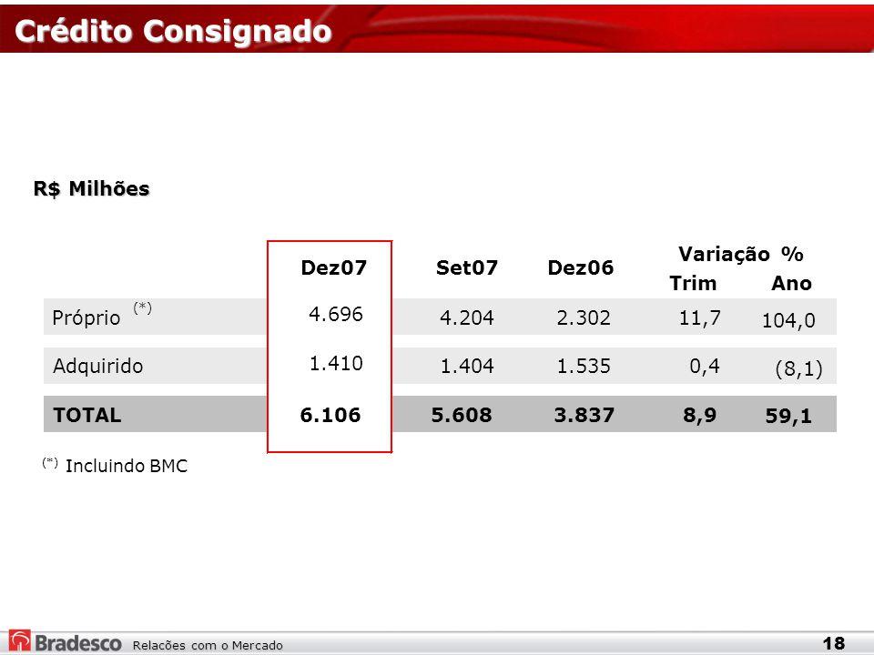 Relacões com o Mercado Crédito Consignado Crédito Consignado R$ Milhões 18 TrimAno Próprio (*) 4.696 4.204 2.30211,7 104,0 Adquirido 1.410 1.404 1.535 0,4 (8,1) TOTAL6.106 5.608 3.8378,9 59,1 (*) Incluindo BMC Dez07Set07Dez06 Variação %