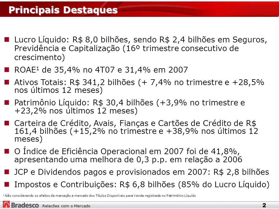 Relacões com o Mercado Principais Destaques Lucro Líquido: R$ 8,0 bilhões, sendo R$ 2,4 bilhões em Seguros, Previdência e Capitalização (16º trimestre consecutivo de crescimento) ROAE 1 de 35,4% no 4T07 e 31,4% em 2007 Ativos Totais: R$ 341,2 bilhões (+ 7,4% no trimestre e +28,5% nos últimos 12 meses) Patrimônio Líquido: R$ 30,4 bilhões (+3,9% no trimestre e +23,2% nos últimos 12 meses) Carteira de Crédito, Avais, Fianças e Cartões de Crédito de R$ 161,4 bilhões (+15,2% no trimestre e +38,9% nos últimos 12 meses) O Índice de Eficiência Operacional em 2007 foi de 41,8%, apresentando uma melhora de 0,3 p.p.