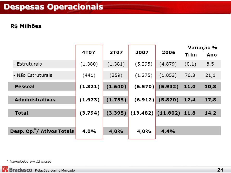 Relacões com o Mercado Despesas Operacionais R$ Milhões * Acumuladas em 12 meses 21 TrimAno - Estruturais(1.380)(1.381)(5.295)(4.879)(0,1)8,5 - Não Estruturais(441)(259)(1.275)(1.053)70,321,1 Pessoal(1.821)(1.640)(6.570)(5.932)11,010,8 Administrativas(1.973)(1.755)(6.912)(5.870)12,417,8 Total(3.794)(3.395)(13.482)(11.802)11,814,2 Desp.