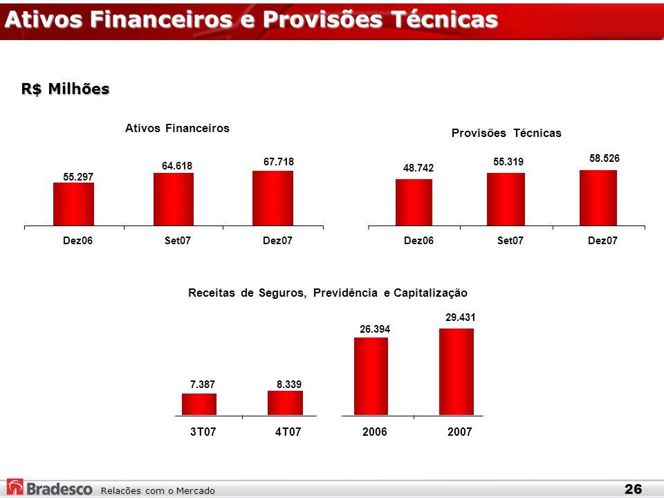 Relacões com o Mercado Ativos Financeiros e Provisões Técnicas 26 R$ Milhões