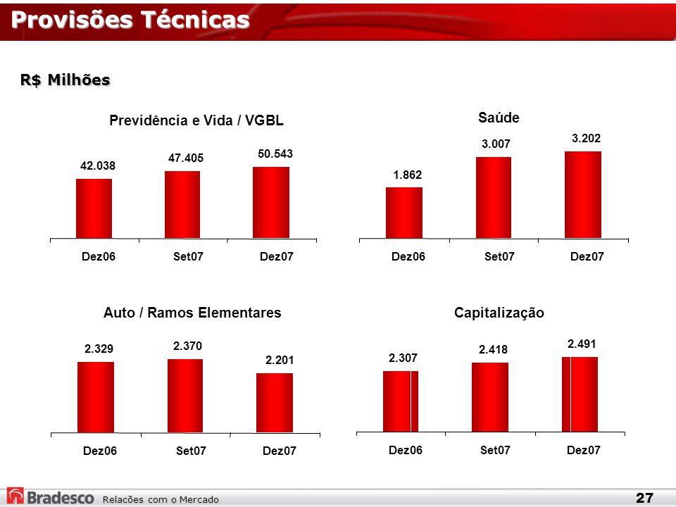 Relacões com o Mercado Provisões Técnicas 27 R$ Milhões