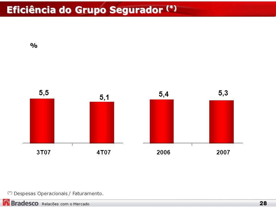 Relacões com o Mercado Eficiência do Grupo Segurador (*) % 28 (*) Despesas Operacionais / Faturamento.