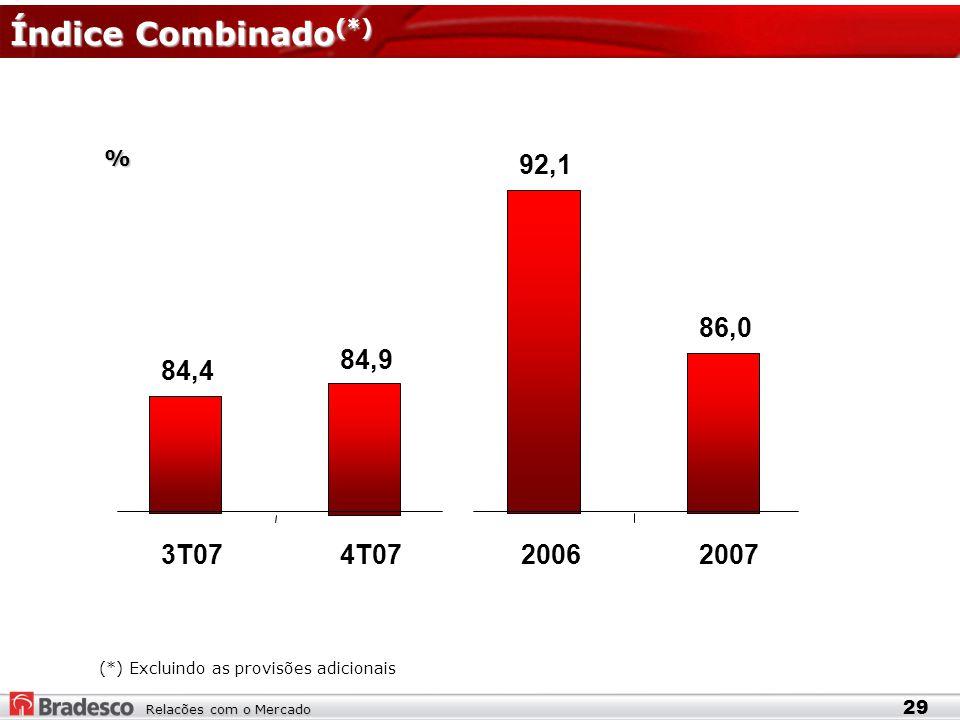 Relacões com o Mercado Índice Combinado (*) 29 (*) Excluindo as provisões adicionais % 84,4 84,9 92,1 86,0 3T074T0720062007