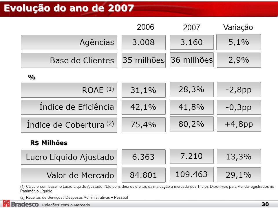 Relacões com o Mercado Evolução do ano de 2007 30 35 milhões 42,1% Agências3.008 Índice de Cobertura (2) 75,4% ROAE (1) Lucro Líquido Ajustado 6.363 31,1% 36 milhões 41,8% 3.160 80,2% 7.210 28,3% Base de Clientes Índice de Eficiência 2006 2007 5,1% Varia ç ão 2,9% -0,3pp +4,8pp -2,8pp 13,3% Valor de Mercado 84.801 109.463 29,1% % R$ Milhões (1) Cálculo com base no Lucro Líquido Ajustado.