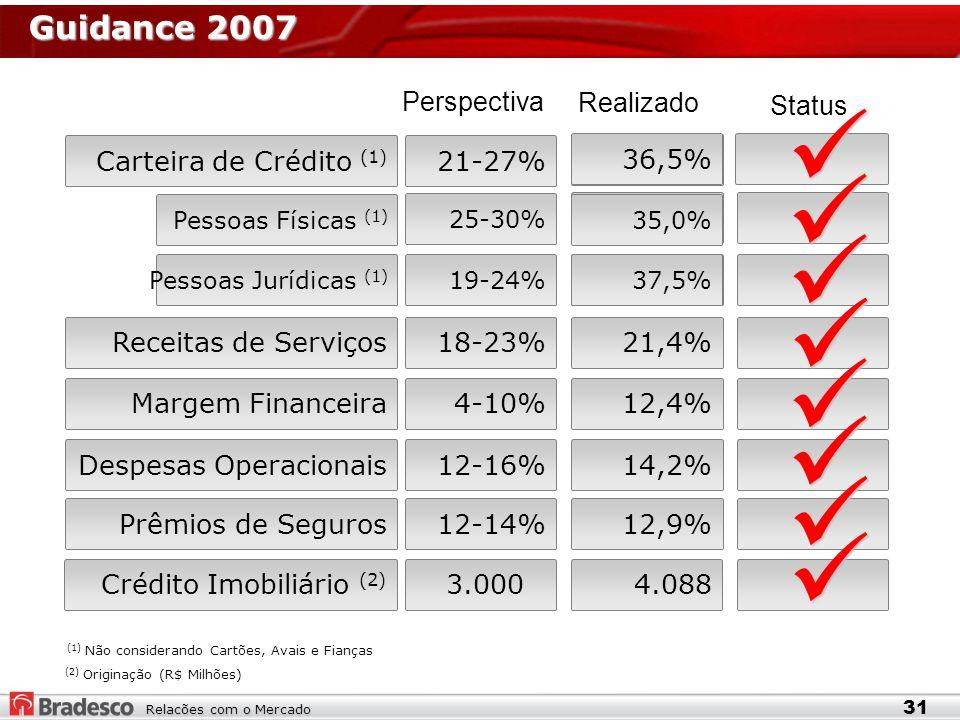 Relacões com o Mercado Guidance 2007 31 Pessoas Físicas (1) 25-30% Pessoas Jurídicas (1) 19-24% Carteira de Crédito (1) 21-27% Receitas de Serviços18-23% Margem Financeira Despesas Operacionais12-16% Prêmios de Seguros12-14% 4-10% Perspectiva Realizado 21,4% 14,2% 12,9% 12,4% Status Crédito Imobiliário (2) 3.0004.088 36,5% 35,0% 37,5% (2) Originação (R$ Milhões) (1) Não considerando Cartões, Avais e Fianças