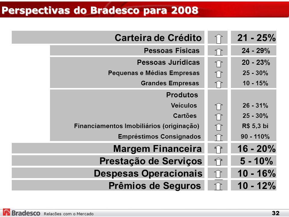 Relacões com o Mercado Perspectivas do Bradesco para 2008 32 Carteira de Crédito21 - 25% Pessoas Físicas24 - 29% Pessoas Jurídicas20 - 23% Pequenas e Médias Empresas25 - 30% Grandes Empresas10 - 15% Produtos Veículos26 - 31% Cartões25 - 30% Financiamentos Imobiliários (originação)R$ 5,3 bi Empréstimos Consignados90 - 110% Margem Financeira16 - 20% Prestação de Serviços5 - 10% Despesas Operacionais10 - 16% Prêmios de Seguros10 - 12%