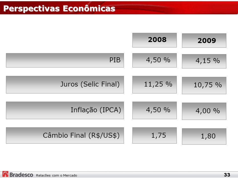Relacões com o Mercado Perspectivas Econômicas 2008 PIB4,50 % Juros (Selic Final)11,25 % Inflação (IPCA)4,50 % Câmbio Final (R$/US$)1,75 2009 4,15 % 10,75 % 4,00 % 1,80 33