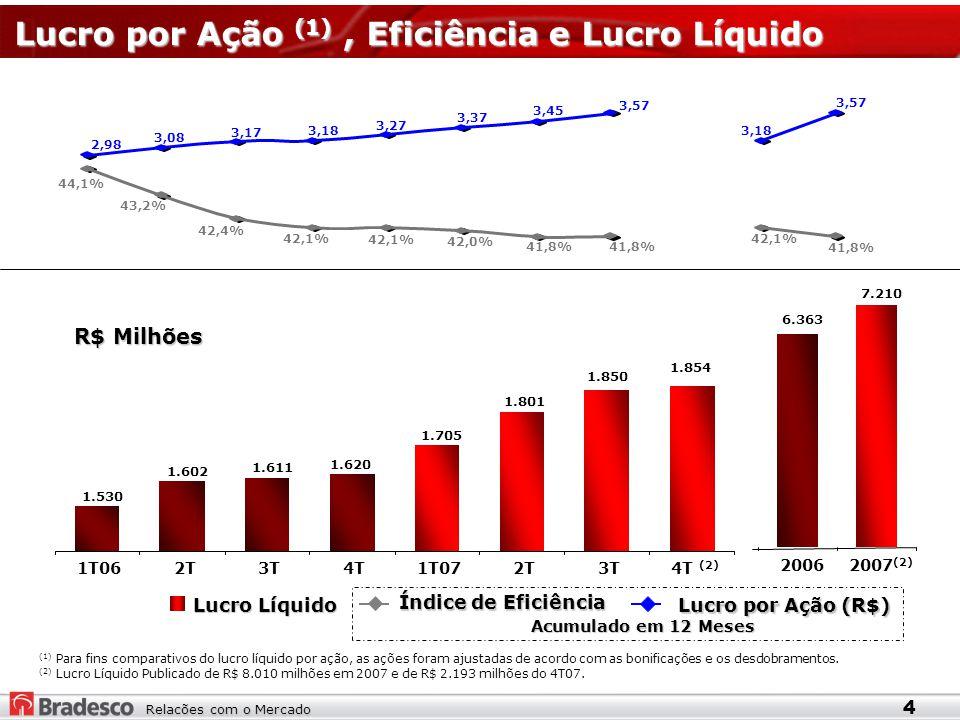 Relacões com o Mercado Lucro Líquido Índice de Eficiência Lucro por Ação (R$) (2) Lucro Líquido Publicado de R$ 8.010 milhões em 2007 e de R$ 2.193 milhões do 4T07.