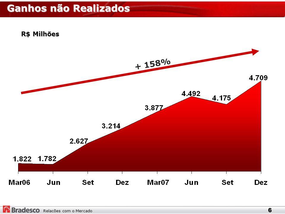 Relacões com o Mercado R$ Milhões + 158% Ganhos não Realizados 6