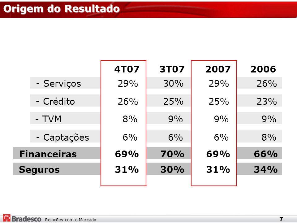 Relacões com o Mercado Origem do Resultado 7 4T073T0720072006 - Serviços29%30%29%26% - Crédito26%25% 23% - TVM8%9% - Captações6% 8% Financeiras69%70%69%66% Seguros31%30%31%34%