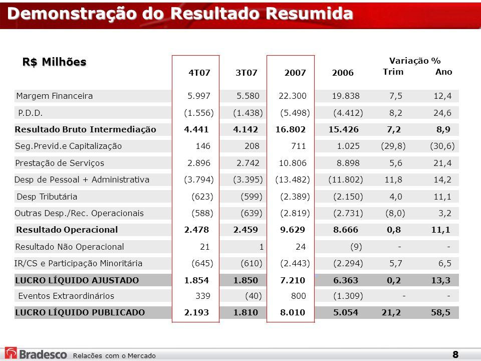 Relacões com o Mercado Demonstração do Resultado Resumida R$ Milhões 8 TrimAno Margem Financeira5.9975.580 22.300 19.838 7,512,4 P.D.D.(1.556)(1.438) (5.498) (4.412) 8,2 24,6 Resultado Bruto Intermediação4.4414.142 16.802 15.426 7,28,9 Seg.Previd.e Capitalização146208 711 1.025 (29,8)(30,6) Prestação de Serviços2.8962.742 10.806 8.898 5,6 21,4 Desp de Pessoal + Administrativa(3.794)(3.395) (13.482) (11.802) 11,814,2 Desp Tributária(623)(599) (2.389) (2.150) 4,011,1 Outras Desp./Rec.