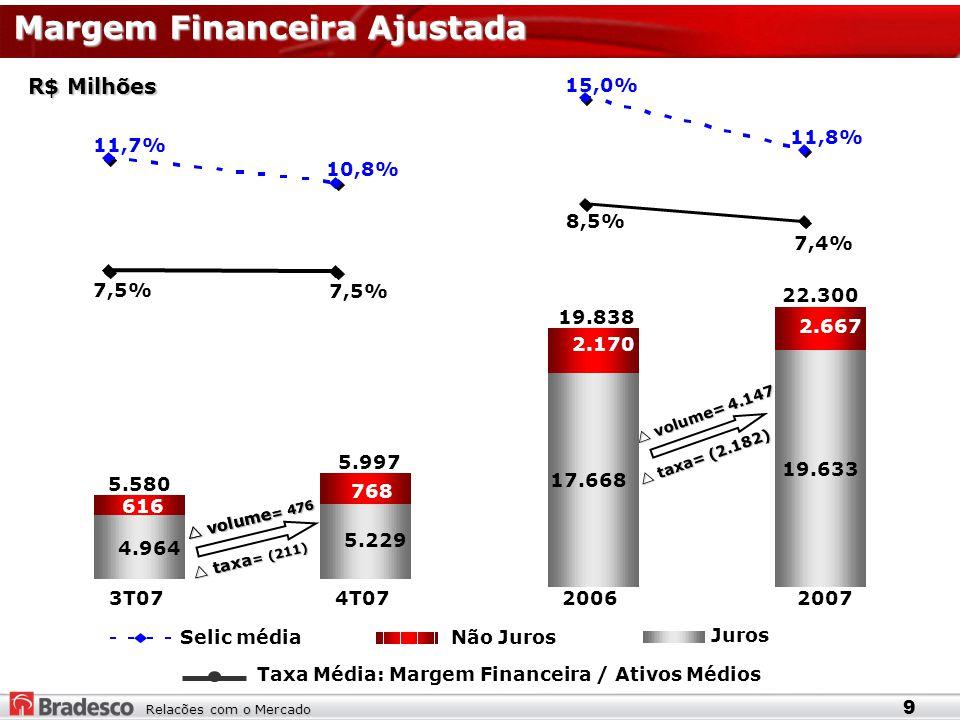 Relacões com o Mercado R$ Milhões Juros Não Juros Taxa Média: Margem Financeira / Ativos Médios Selic média 3T074T0720062007  volume = 476 4.964 5.229 616 768 5.997 5.580  volume= 4.147 17.668 19.633 2.170 2.667 22.300 19.838 7,4% 8,5% 11,8% 15,0% 7,5% 11,7% 10,8% Margem Financeira Ajustada 9  volume = 476  taxa = (211)  taxa= (2.182)