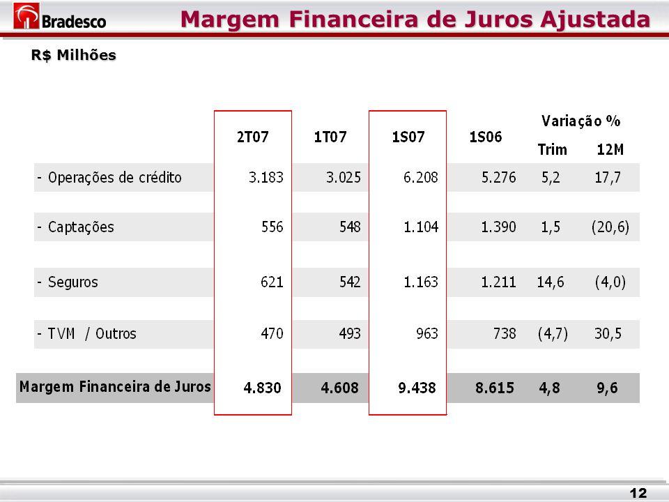 Margem Financeira de Juros Ajustada R$ Milhões 12